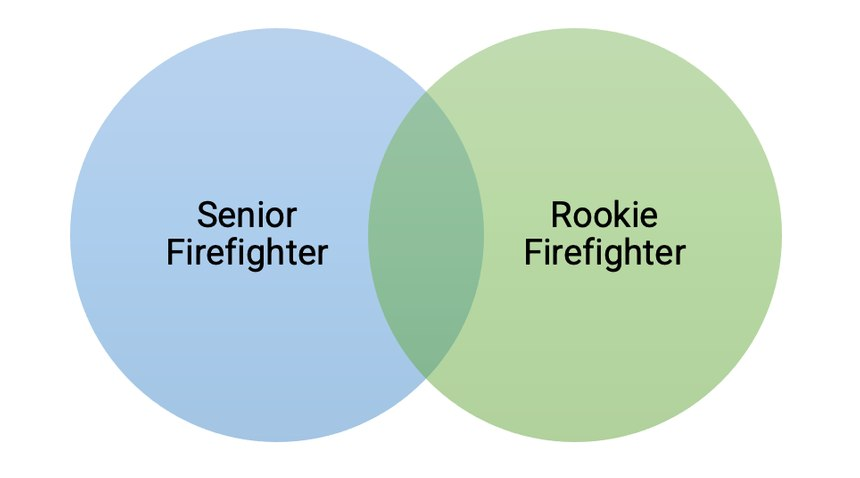 Venn diagram of senior and rookie firefighters contributing to the knowledge base of each other.