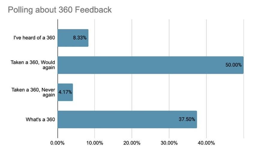 Poll via EMS Leadership Network/LinkedIn