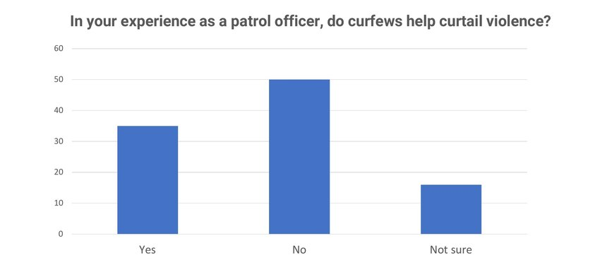 A total of 647 Police1 readers answered this Police1 poll.