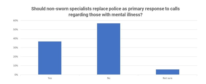 A total of 1,162 Police1 readers answered this Police1 poll.