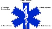 The Star of Life: a shining symbol of what it means to be in EMS