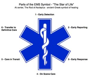 The Star of Life symbol defines EMS with it's branches. (Image courtesy of www.plumasfirechiefs.org)