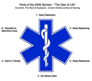 The Star of Life symbol defines EMS with it's branches.