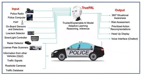 This slide from the presentation shows the TruePAL Assisted Police Vehicle technology.