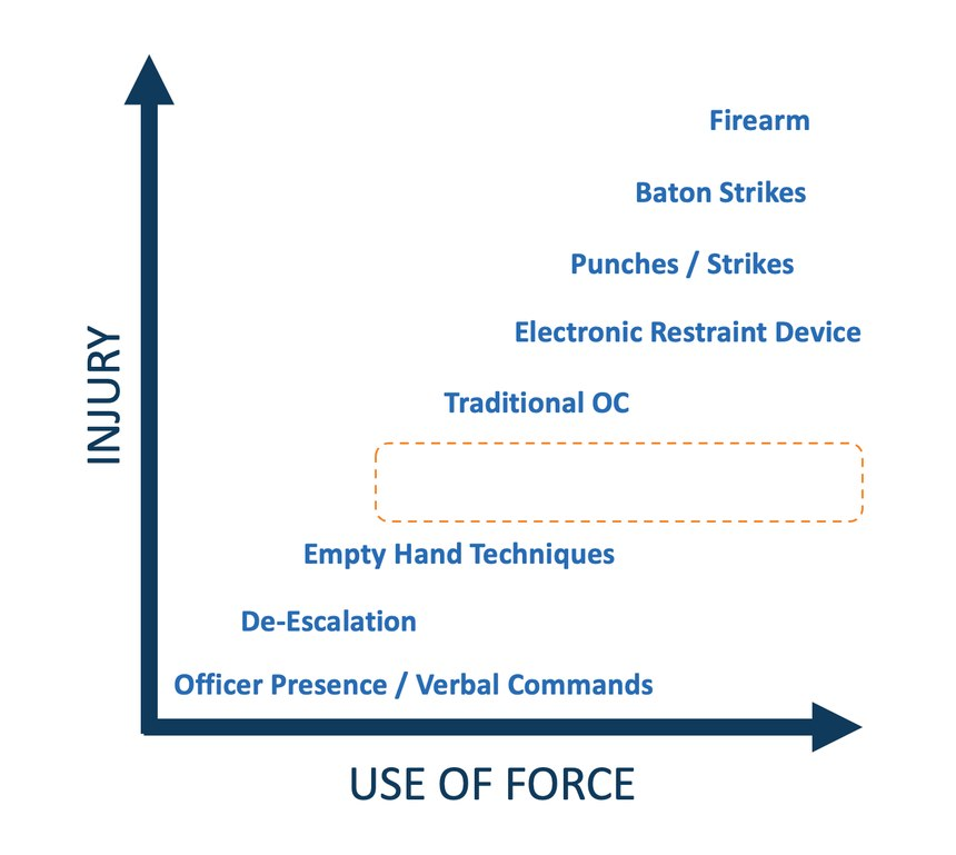 This diagram highlights the gap in the most commonless-lethal tools and techniques.