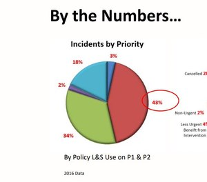 Incidents and outcomes from the Niagara Region EMS after turning its responses