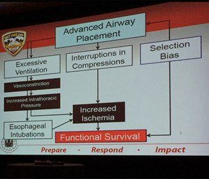 Excessive ventilation and chest compression interruptions are two possible detriments of intubation.