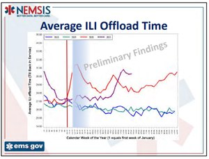 """Ambulance offload delay chart as published in the weekly NEMSIS """"EMS by the Numbers Report"""""""
