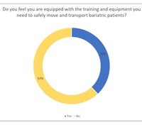 How do you train to move, assess and treat bariatric patients: 3 training survey takeaways
