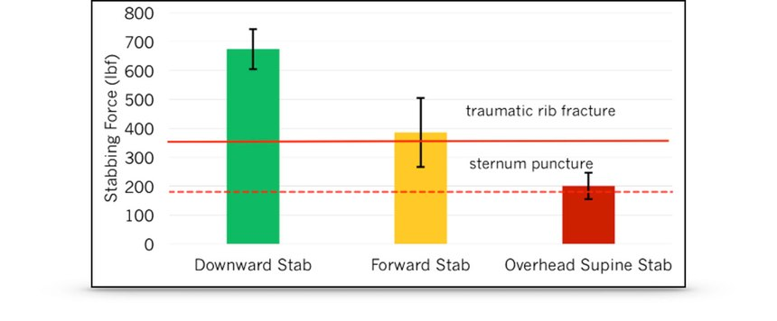 Focus was placedon the impact on the sternum and on another stab that caused a rib fracture.
