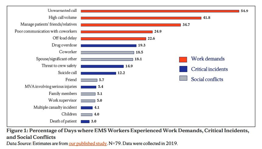This chart shows the percentage of days that EMS providers experienced specific work-related stressors, social conflicts and critical incidents during an eight-day period in 2019.