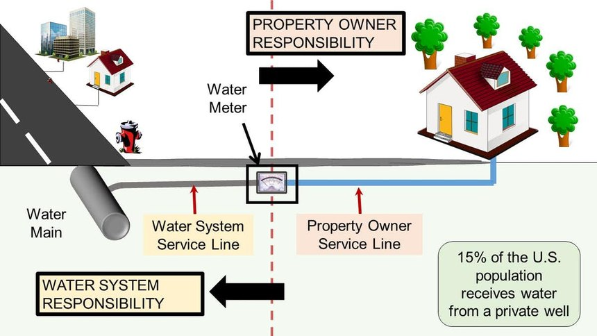 Building water systems can receive contaminated drinking water from public water systems and private wells.
