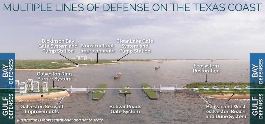The proposed 'Ike Dike' to protect Galveston Bay and the Houston ship channel from flooding includes storm surge gates, seawalls along the shore and dunes and beaches engineered to absorb floodwaters.