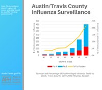 Flu cases increased by 100% for Texas county EMS