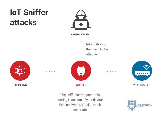 [hs] IoT Sniffer attacks