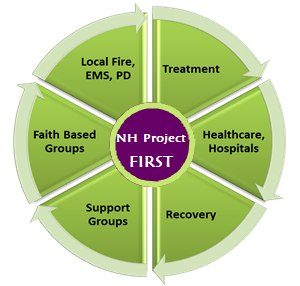 NH Project FIRST is a Mobile Integrated Healthcare (MIH) program for first responders.