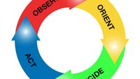 Shift Briefing Series: How the OODA loop improves decision-making