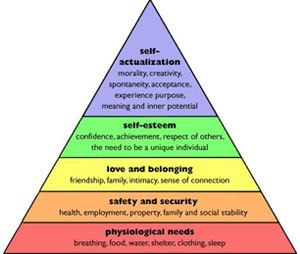 Maslow's Hierarchy of Needs (Wikipedia image)
