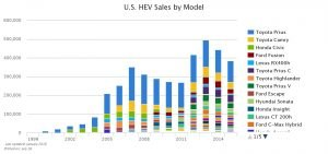 public electric vehicle charging is affected by hybrid vehicle sales, which are shown in this chart.