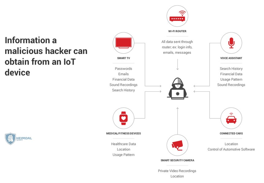 [hs] Information a malicious hacker can obtain from an IoT device