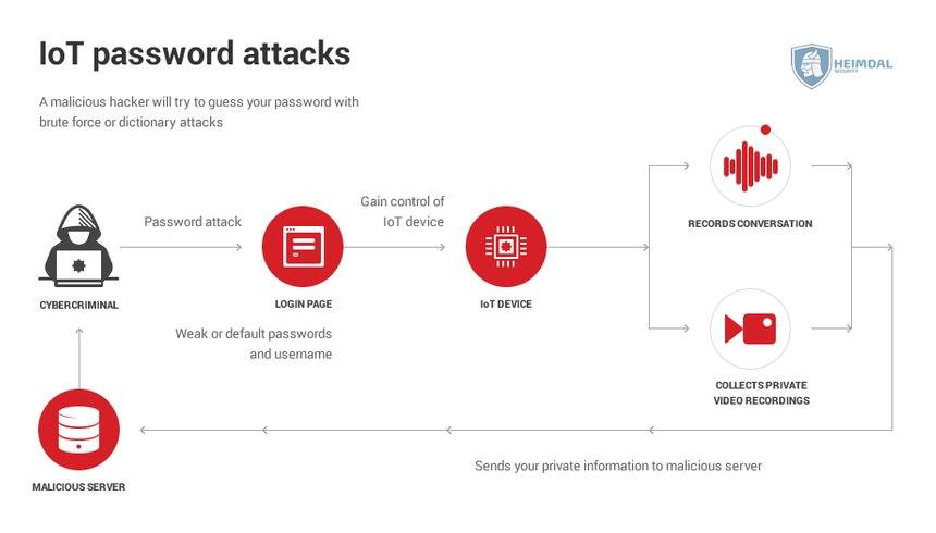 [hs] IoT password attacks