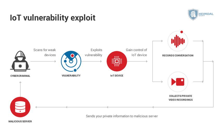 [hs] IoT vulnerability exploit