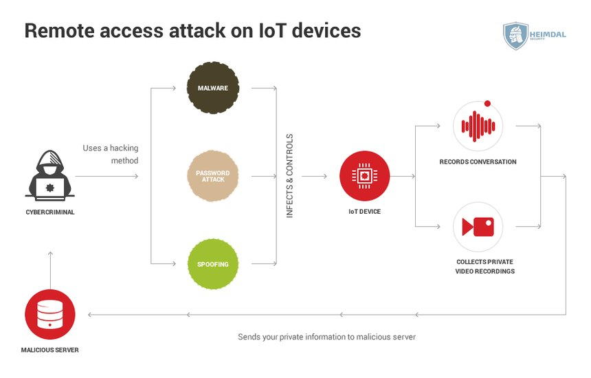 [hs] Remote acces attack on IoT devices