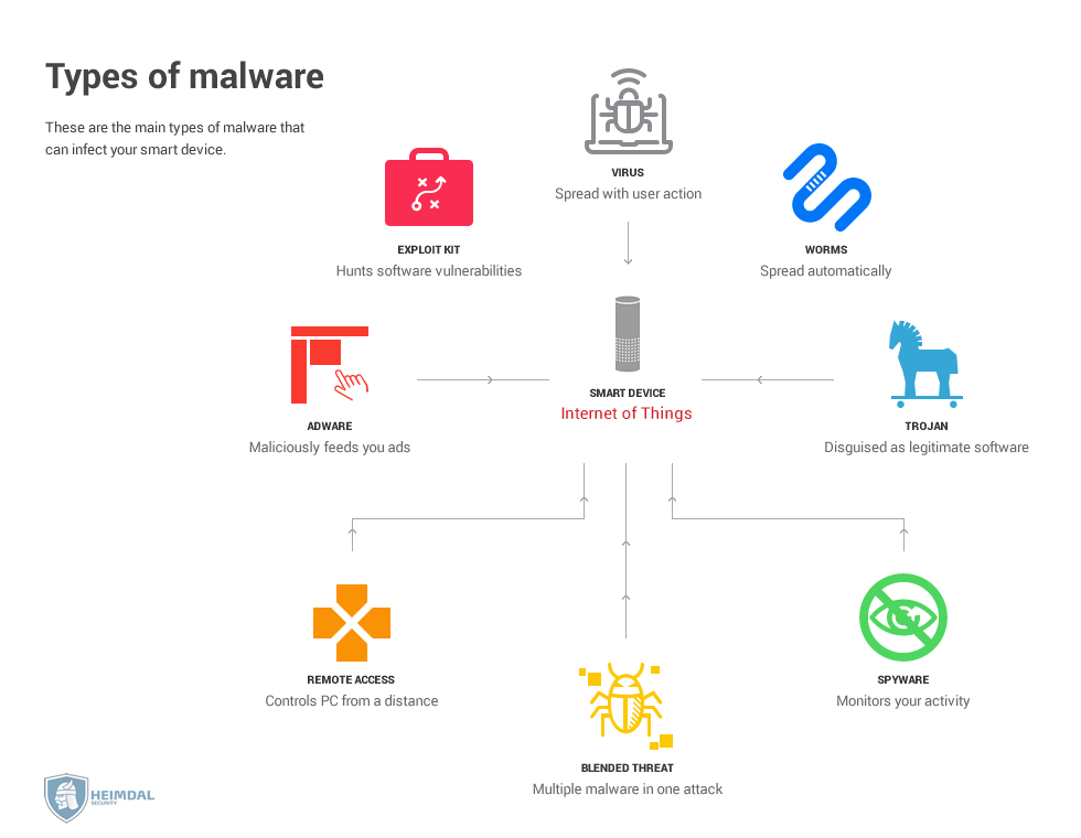 [hs] Types of iot malware