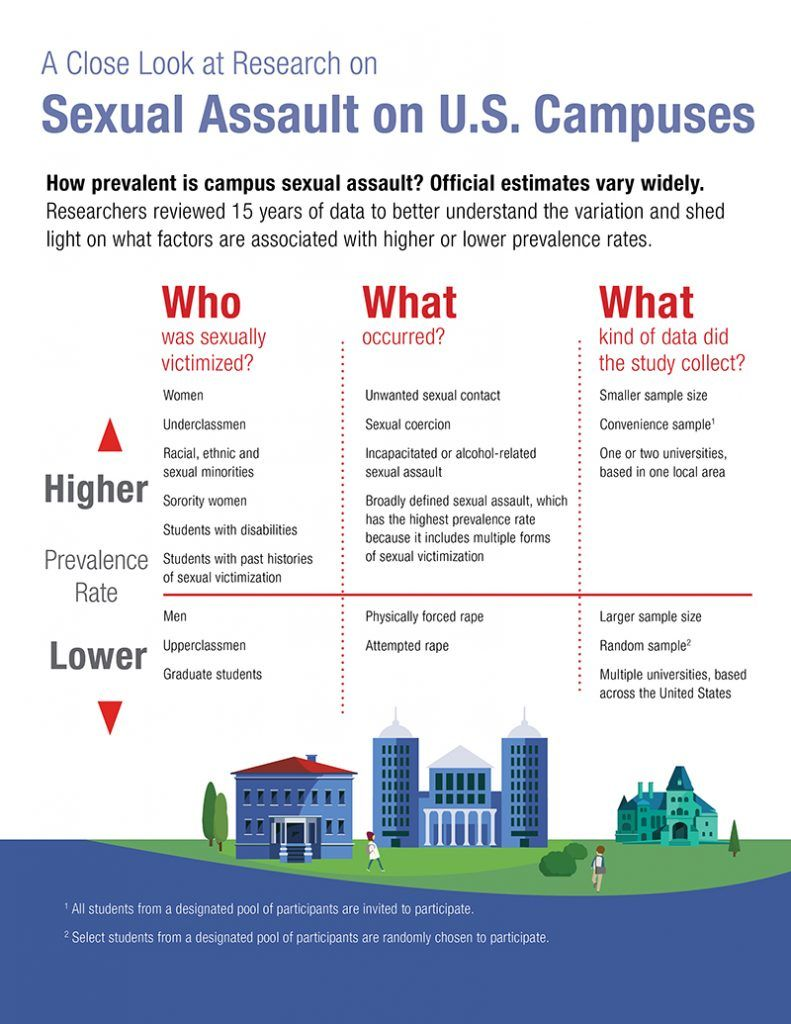 On sexual campuses assault college NAICU