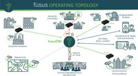 Fusus Launches Integrated Solution for Disparate Camera Systems