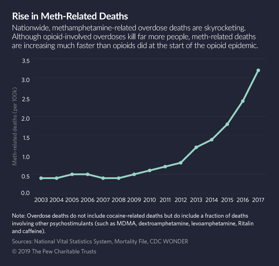 Meth-related deaths