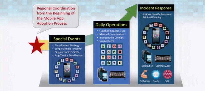 Public safety mobile app adoption