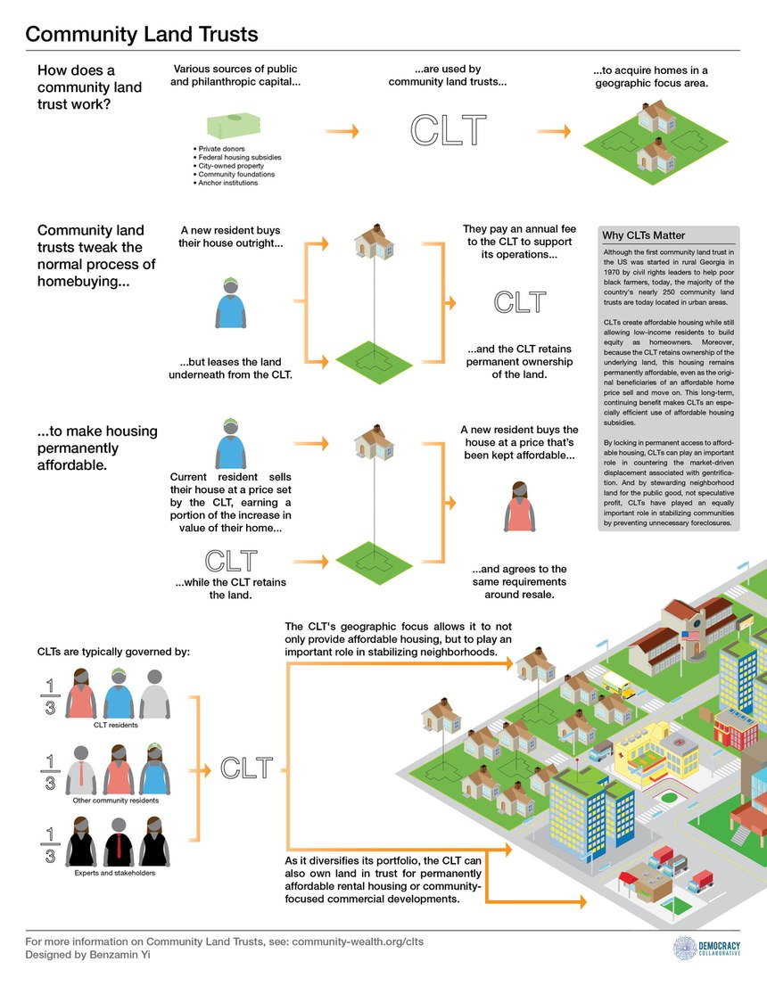 Community Land Trusts at work