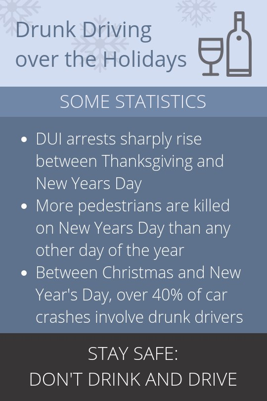 Holiday drunk driving stats