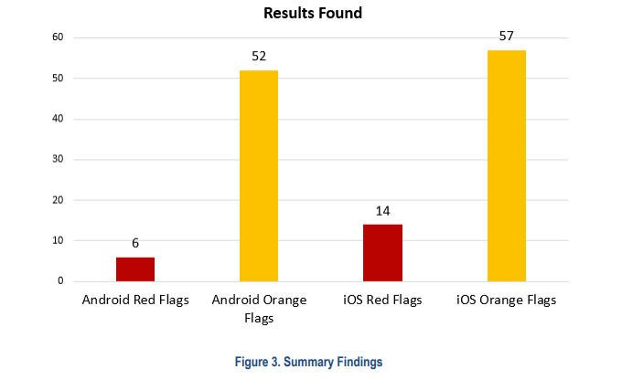Findings from the tests fell into two categories: Red flags, which required developer action, and orange flags, which required developer explanation. (Photo/DHS)