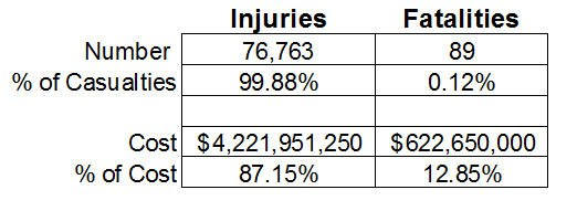 Injuries make up 99.88 percent of all casualties. (Photo/In Public Safety)