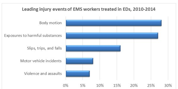 Data source: Reichard AA, Marsh SM, Tonozzi TR, Konda S, Gormley MA (2017): Occupational Injuries and Exposures among Emergency Medical Services Workers, Prehospital Emergency Care. Available at: http://dx.doi.org/10.1080/10903127.2016.1274350