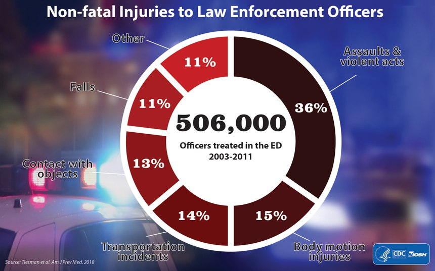 Much of the increase was due to the high number and corresponding significant increase of assault-related injuries. (Photo/NIOSH)