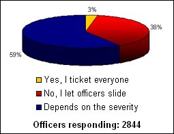 PoliceOne asked our members: Would you give an off-duty officer a ticket for a traffic violation? The above graphic shows the response.