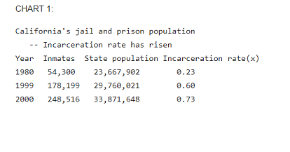 California prison population statistics (Photo/U.S. Census)