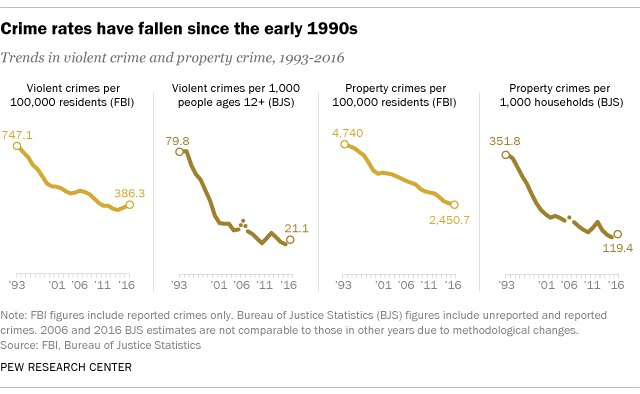 Crime rates have fallen since the early 1990s