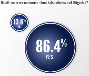 The survey featured a number of questions related to body-worn cameras.