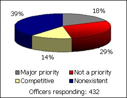"PoliceOne recently asked the question, Your department's ERT/SWAT capabilities are...? and nearly 40% of respondents said ""Nonexistent—we're too small an agency."" (PoliceOne Image)"