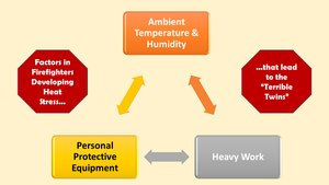 Figure 5. When these three factors get together the result is hyperthermia and dehydration.