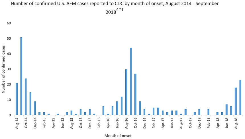 The CDC estimates fewer than 1 in a million Americans will get AFM. (Photo/CDC)