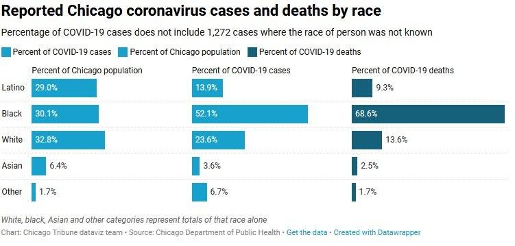 Photo/https://www.chicagotribune.com/coronavirus/ct-coronavirus-chicago-coronavirus-deaths-demographics-lightfoot-20200406-77nlylhiavgjzb2wa4ckivh7mu-story.html