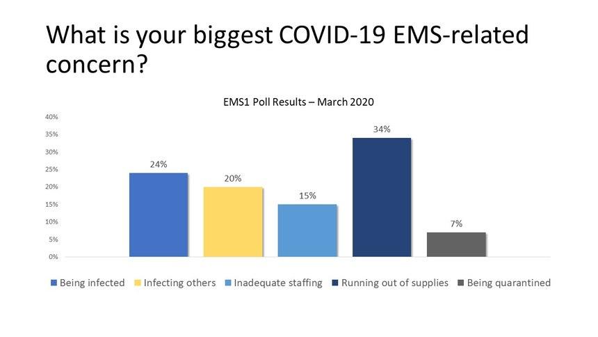EMS1 Poll Results: Mar 18, 2020 - Mar 31, 2020