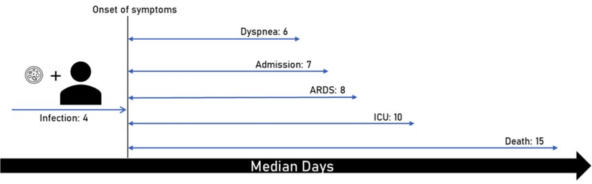 Figure 1:Median days of symptom onset following infection. ICU bed availability was limited in these studies, resulting in patients developing ARDS prior to transfer to ICU