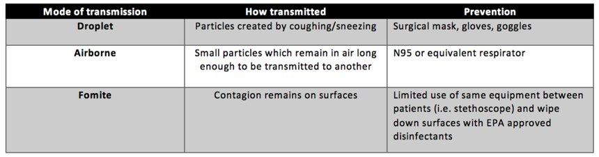 Figure 2:Transmission modes of COVID19 and how to prevent said transmission