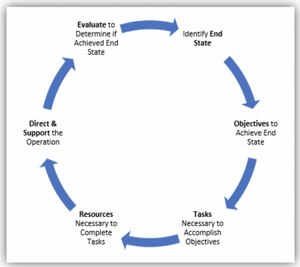 There are six steps to the decision-and-action cycle.